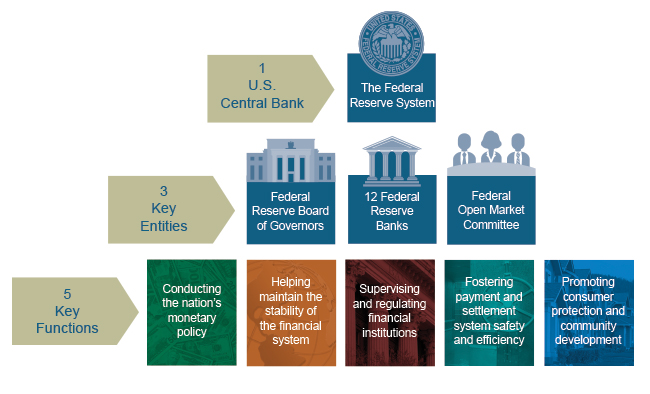 An Overview Of The Federal Reserve's Decentralized Control And Its Importance